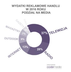 Codemedia wydatki reklamowe handel 2016 podział na media