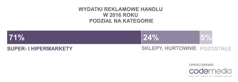 Codemedia wydatki reklamowe handel 2016 podział na kategorie