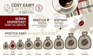 Ceny kawy w Polsce w 2017 roku